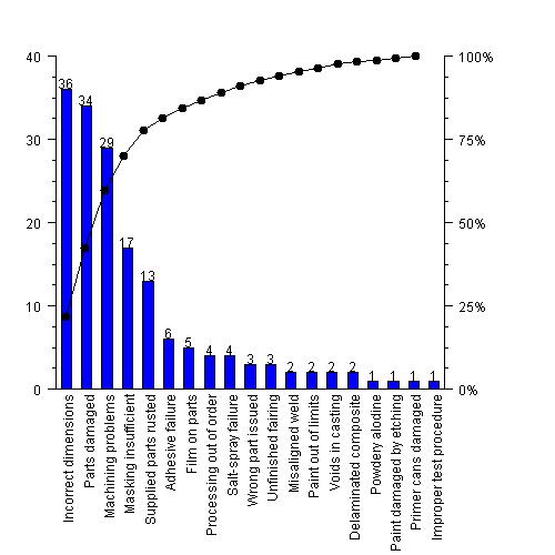 IMSL C Chart Guide Pareto Chart – Pareto Chart